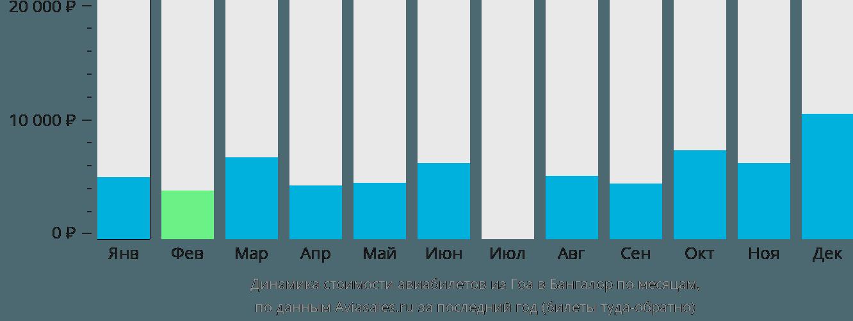 Динамика стоимости авиабилетов из Гоа в Бангалор по месяцам