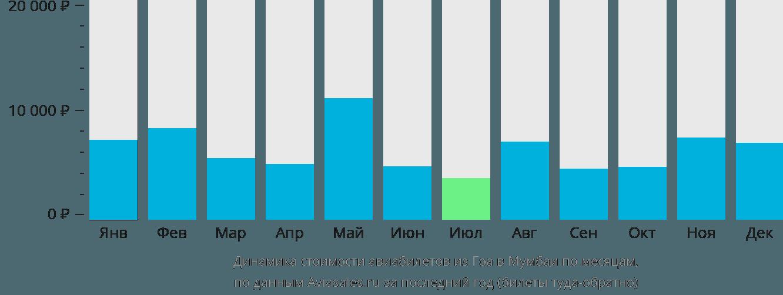 Динамика стоимости авиабилетов из Гоа в Мумбаи по месяцам