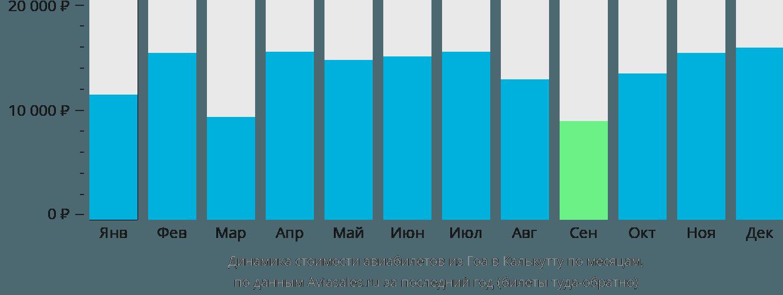 Динамика стоимости авиабилетов из Гоа в Калькутту по месяцам