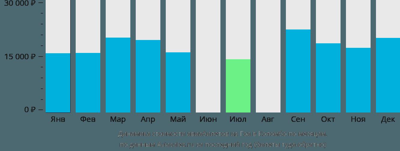 Динамика стоимости авиабилетов из Гоа в Коломбо по месяцам