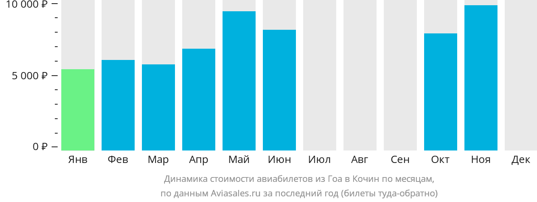 Динамика стоимости авиабилетов из Гоа в Кочин по месяцам