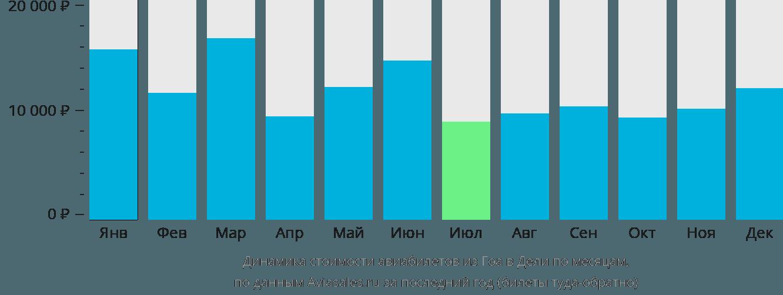 Динамика стоимости авиабилетов из Гоа в Дели по месяцам