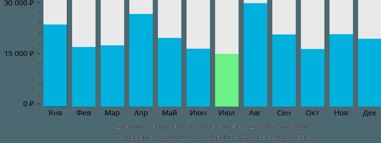 Динамика стоимости авиабилетов из Гоа в Дубай по месяцам