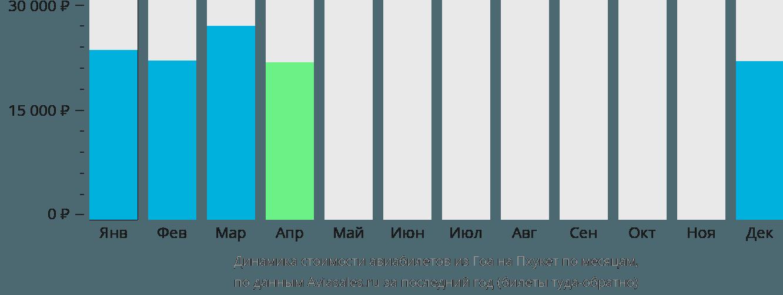 Динамика стоимости авиабилетов из Гоа на Пхукет по месяцам