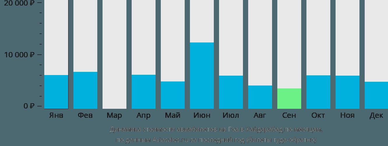 Динамика стоимости авиабилетов из Гоа в Хайдарабад по месяцам