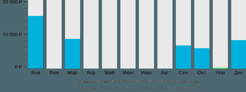 Динамика стоимости авиабилетов из Гоа в Индаур по месяцам