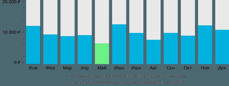 Динамика стоимости авиабилетов из Гоа в Индию по месяцам