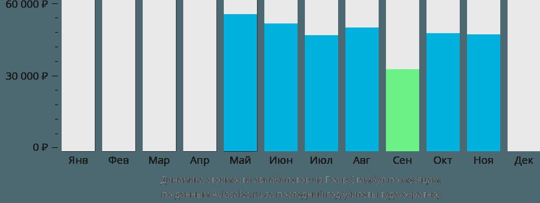 Динамика стоимости авиабилетов из Гоа в Стамбул по месяцам