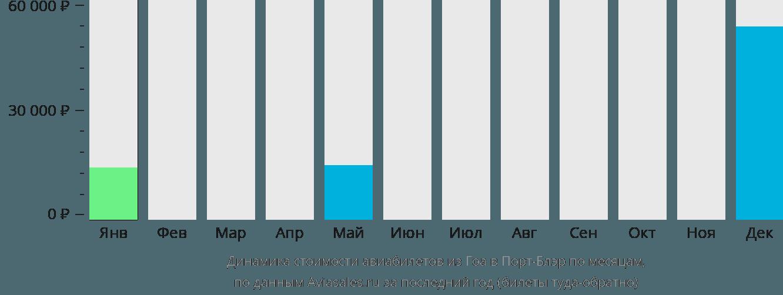 Динамика стоимости авиабилетов из Гоа в Порт-Блэр по месяцам