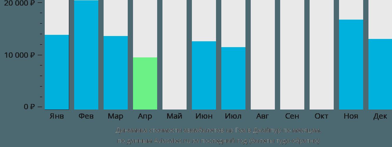 Динамика стоимости авиабилетов из Гоа в Джайпур по месяцам