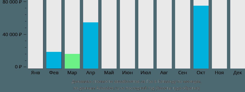 Динамика стоимости авиабилетов из Гоа в Катманду по месяцам