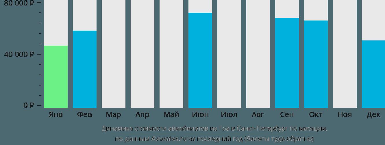 Динамика стоимости авиабилетов из Гоа в Санкт-Петербург по месяцам