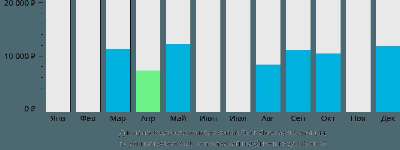 Динамика стоимости авиабилетов из Гоа в Лакхнау по месяцам