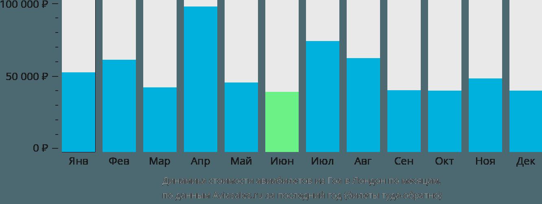 Динамика стоимости авиабилетов из Гоа в Лондон по месяцам
