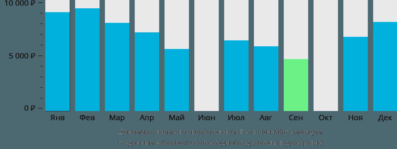 Динамика стоимости авиабилетов из Гоа в Ченнай по месяцам