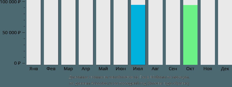 Динамика стоимости авиабилетов из Гоа в Майами по месяцам