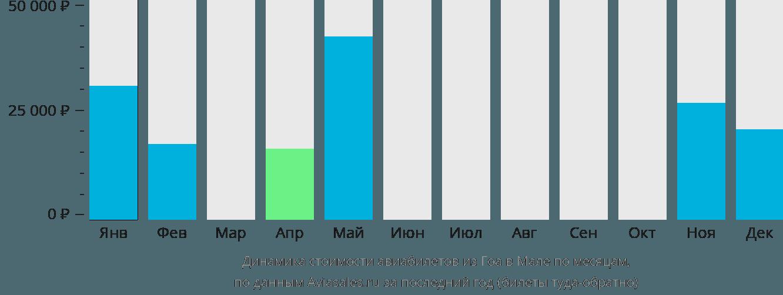 Динамика стоимости авиабилетов из Гоа в Мале по месяцам