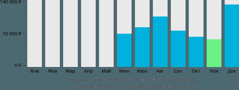 Динамика стоимости авиабилетов из Гоа в Нью-Йорк по месяцам