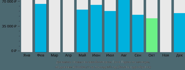 Динамика стоимости авиабилетов из Гоа в Париж по месяцам
