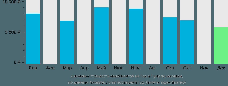 Динамика стоимости авиабилетов из Гоа в Пуну по месяцам