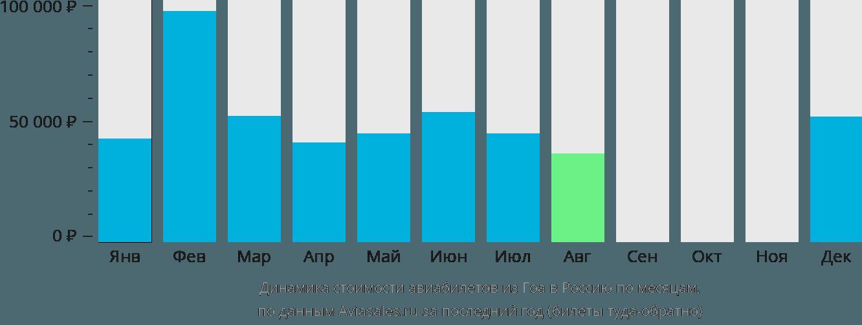 Динамика стоимости авиабилетов из Гоа в Россию по месяцам