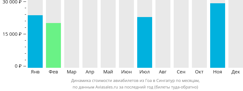 Динамика стоимости авиабилетов из Гоа в Сингапур по месяцам
