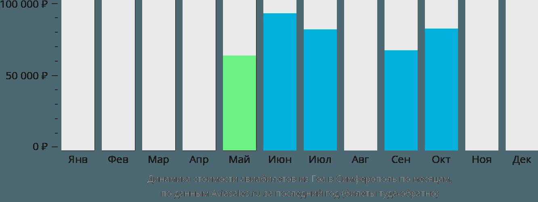 Динамика стоимости авиабилетов из Гоа в Симферополь по месяцам