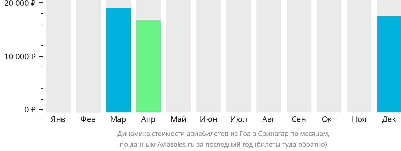Динамика стоимости авиабилетов из Гоа в Сринагар по месяцам