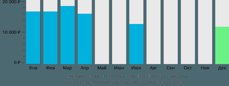 Динамика стоимости авиабилетов из Гоа в Таиланд по месяцам