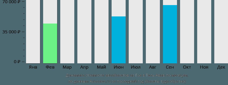 Динамика стоимости авиабилетов из Гоа в Тель-Авив по месяцам