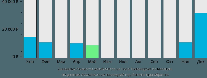 Динамика стоимости авиабилетов из Гоа в Тривандрам по месяцам