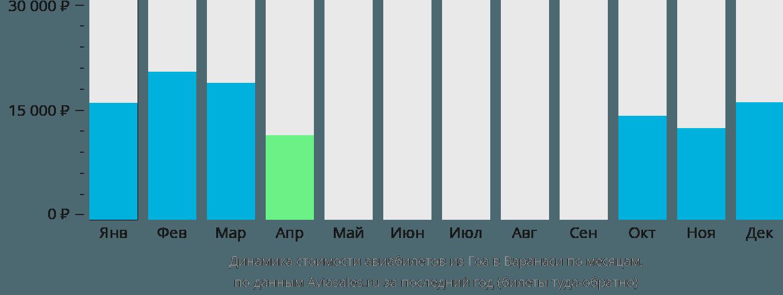 Динамика стоимости авиабилетов из Гоа в Варанаси по месяцам