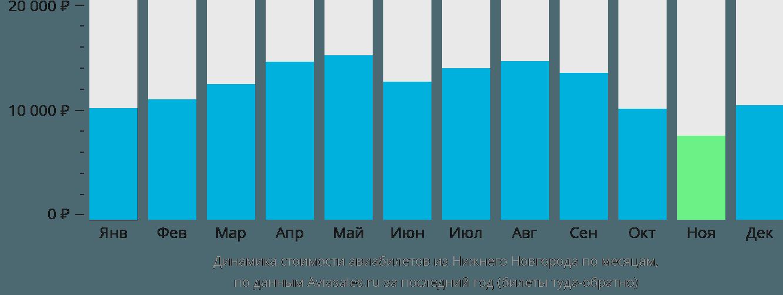 Динамика стоимости авиабилетов из Нижнего Новгорода по месяцам