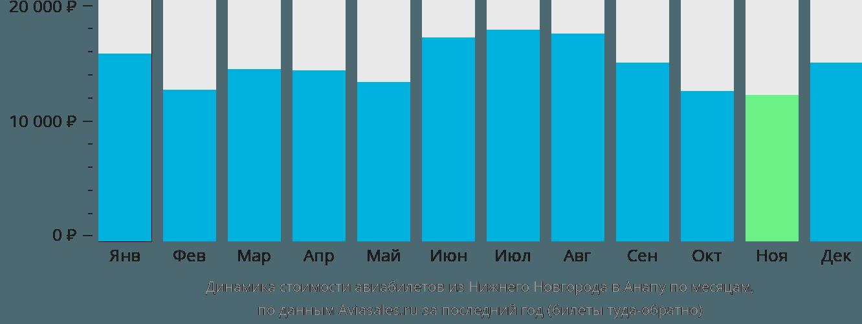 Динамика стоимости авиабилетов из Нижнего Новгорода в Анапу по месяцам