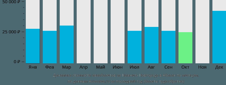 Динамика стоимости авиабилетов из Нижнего Новгорода в Абакан по месяцам