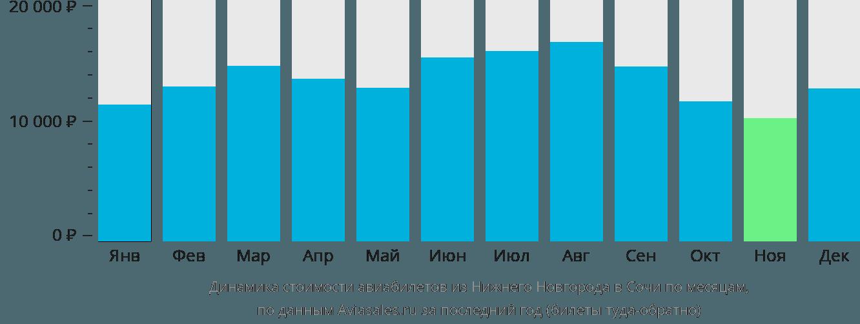 Динамика стоимости авиабилетов из Нижнего Новгорода в Сочи  по месяцам