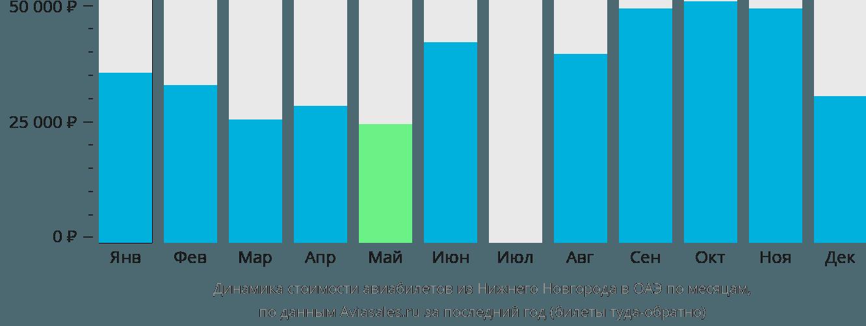 Динамика стоимости авиабилетов из Нижнего Новгорода в ОАЭ по месяцам