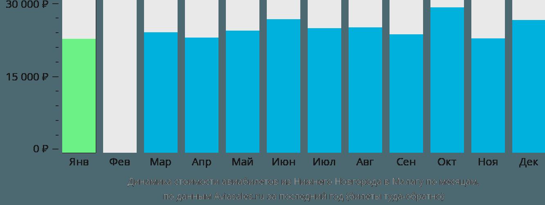 Динамика стоимости авиабилетов из Нижнего Новгорода в Малагу по месяцам