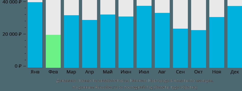 Динамика стоимости авиабилетов из Нижнего Новгорода в Алматы по месяцам