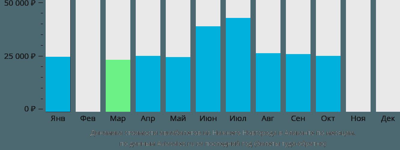 Динамика стоимости авиабилетов из Нижнего Новгорода в Аликанте по месяцам
