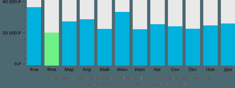 Динамика стоимости авиабилетов из Нижнего Новгорода в Амстердам по месяцам