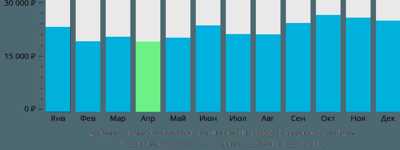Динамика стоимости авиабилетов из Нижнего Новгорода в Армению по месяцам