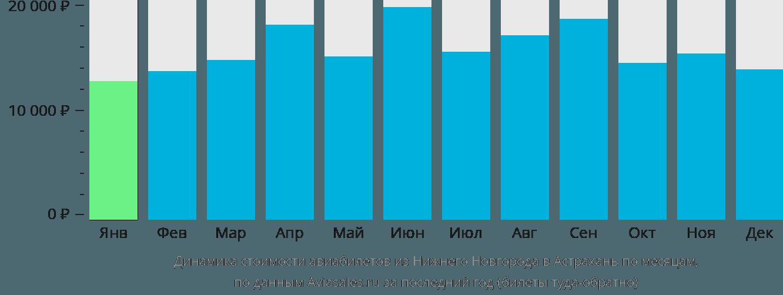 Динамика стоимости авиабилетов из Нижнего Новгорода в Астрахань по месяцам