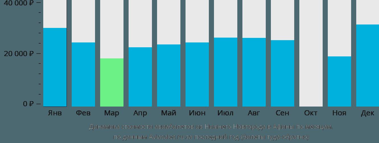 Динамика стоимости авиабилетов из Нижнего Новгорода в Афины по месяцам