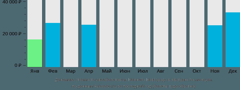 Динамика стоимости авиабилетов из Нижнего Новгорода в Австрию по месяцам