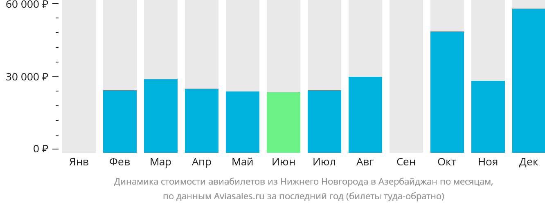 Динамика стоимости авиабилетов из Нижнего Новгорода в Азербайджан по месяцам