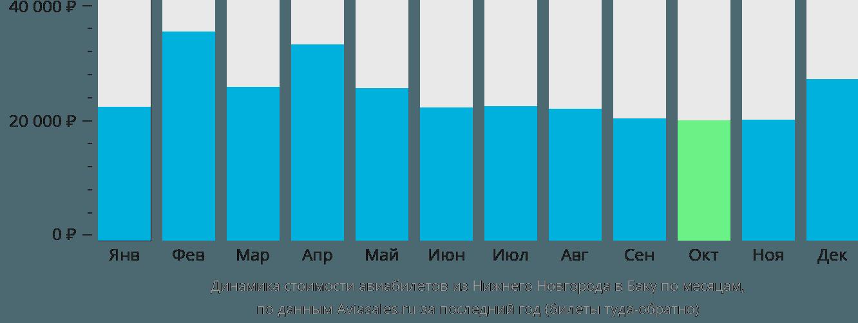 Динамика стоимости авиабилетов из Нижнего Новгорода в Баку по месяцам