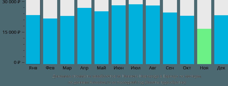 Динамика стоимости авиабилетов из Нижнего Новгорода в Барнаул по месяцам