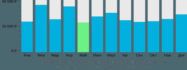 Динамика стоимости авиабилетов из Нижнего Новгорода в Барселону по месяцам