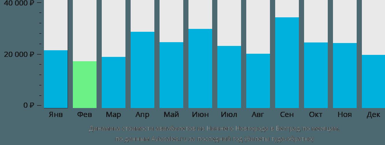 Динамика стоимости авиабилетов из Нижнего Новгорода в Белград по месяцам